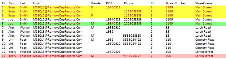 Delete duplicate rows in sql server