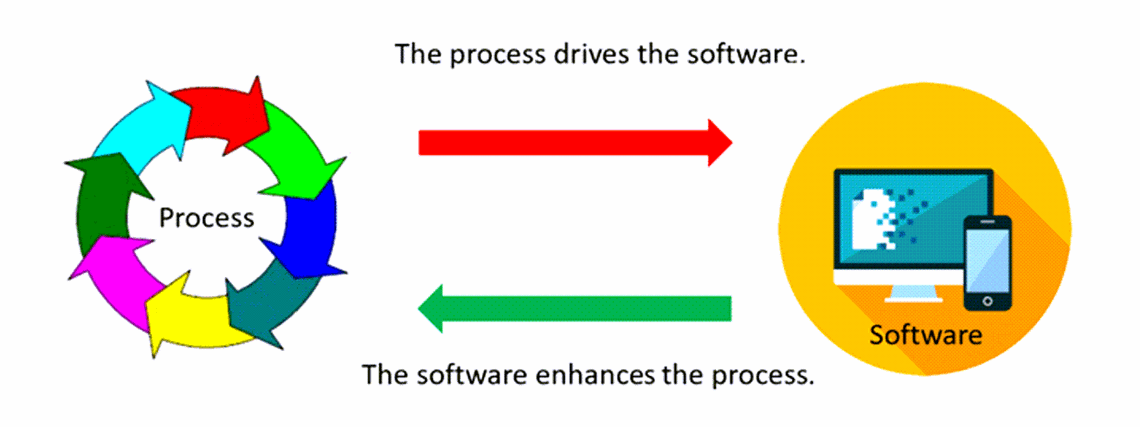 Custom made software, built with the right technology and mindset, will allow you to add future components at the right time. This allows your software to scale with your brand. Enhanced user experience through web technology. Custom software development evolves in the direction dictated by your business, not the other way around.